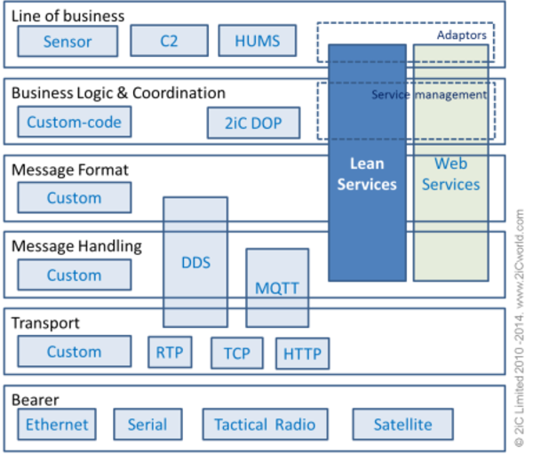 The diagram shows the unique position of the Lean Services Architecture (LSA) in context with other battlefield technologies.   It is focused on technology lean tactical environments.