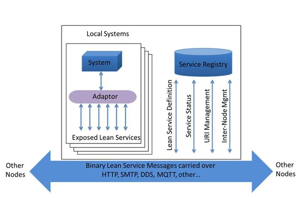The figure above shows a single Lean Service architectural node located on a platform, such as a HQ, vehicle or person. Each node has a Service Registry and the platform can have multiple local systems.